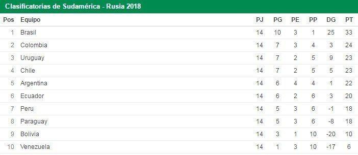 Eliminatorias sudamericanas para el Mundial Rusia 2018: así está la tabla de posiciones