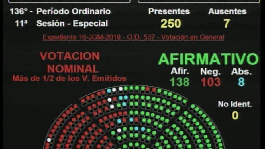 Diputados dio media sanción al Presupuesto 2019 tras una tensa sesión