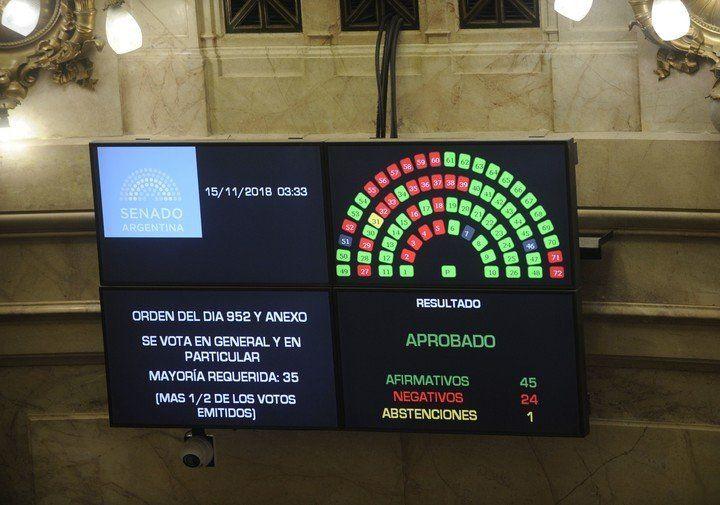 El Senado sancionó el Presupuesto 2019