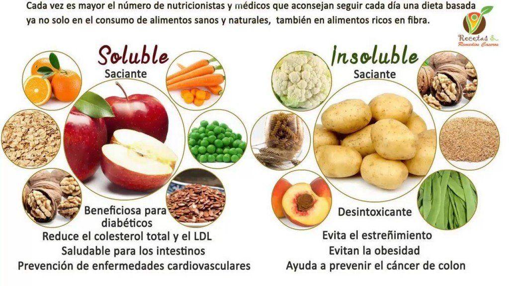 Que alimentos evitar presion alta