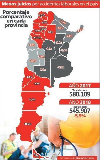 Se registró una baja en juicios por accidentes laborales en Jujuy