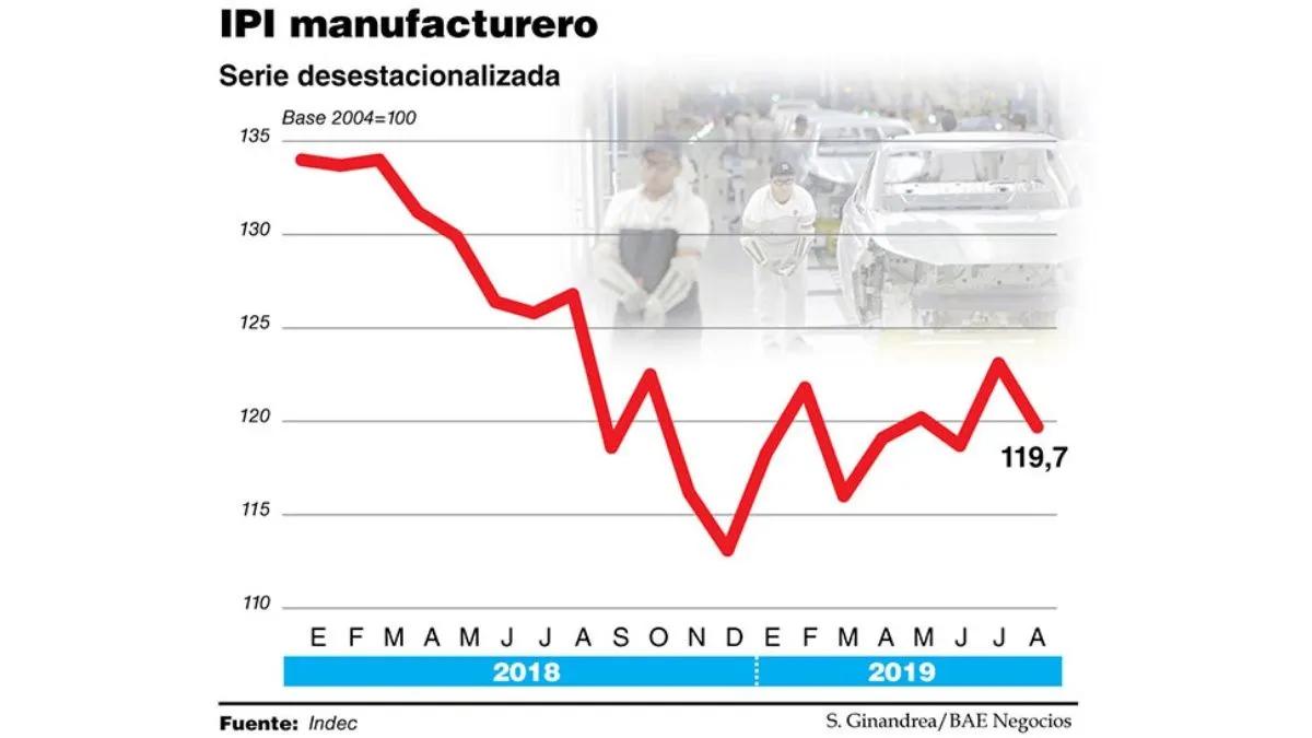 La industria cayó 6,4% en agosto, pero la crisis pegó aún más fuerte en septiembre