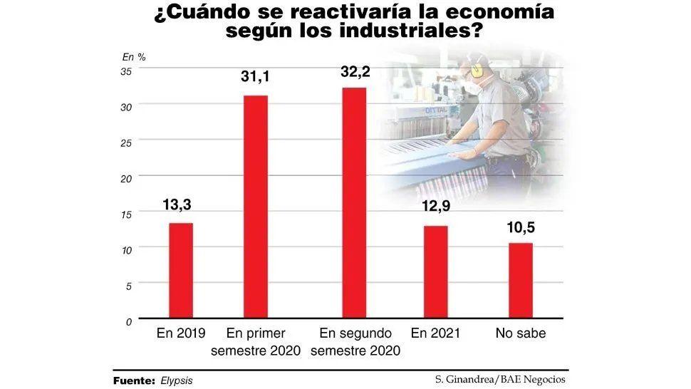 Gráfico: Bae Negocios