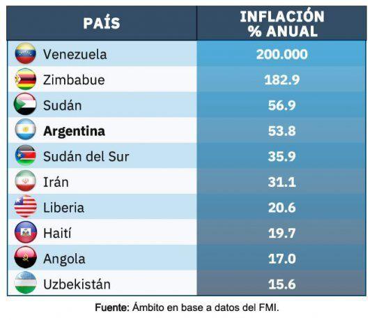 La inflación es un problema económico, político y social