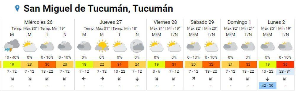 Después del feriado: cómo estará el tiempo este miércoles en Tucumán