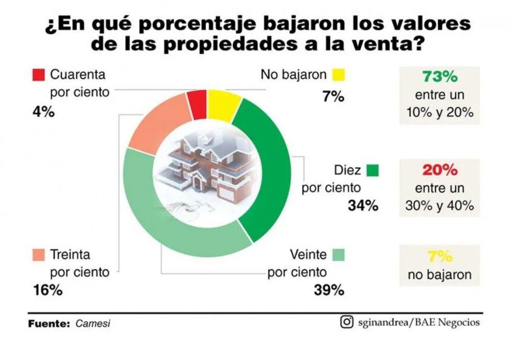 En cuarentena, propiedades se devaluaron entre un 10% y 20%
