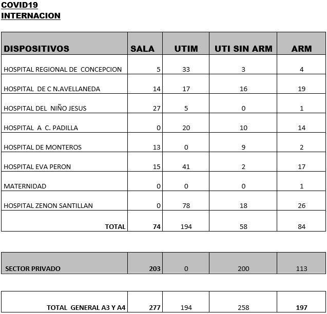 Datos del Ministerio de Salud sobre la situación del Covid-19 en Tucumán.