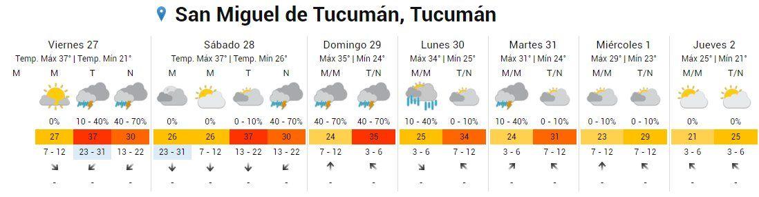 Así estará el tiempo en Tucumán el último finde del año