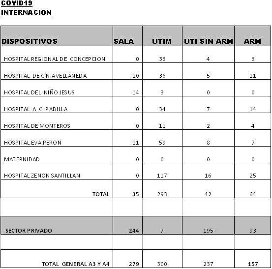 Coronavirus en Tucumán: se registraron 517 nuevos casos.