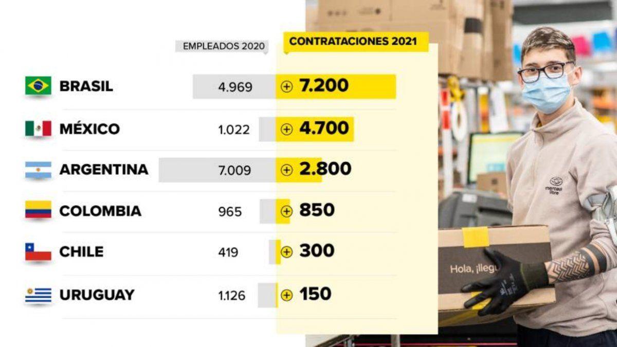 Mercado Libre se hace fuerte en Brasil, México y Chile