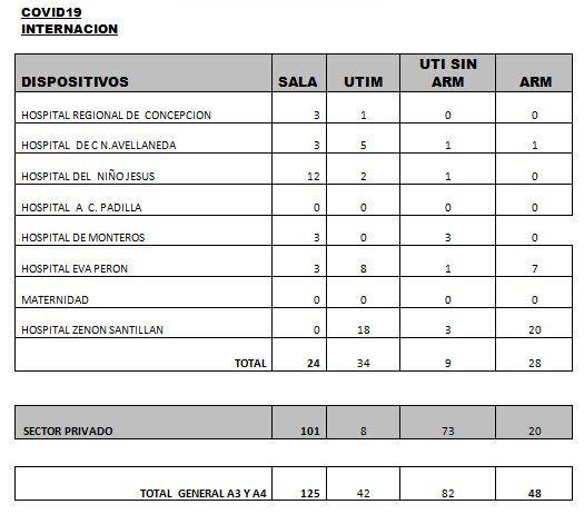 Coronavirus en Tucumán: se registraron 164 nuevos casos.
