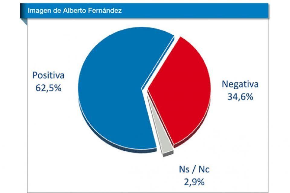 La opinión pública en Argentina empieza a percibir un cambio de época
