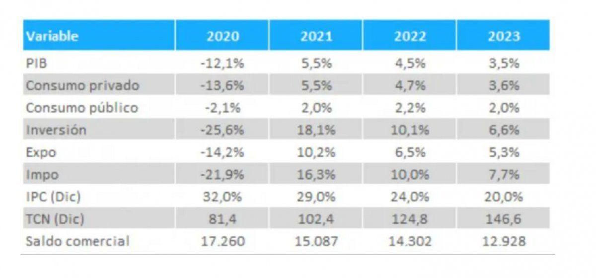 Presupuesto 2021: la previsión del dólar y la inflación